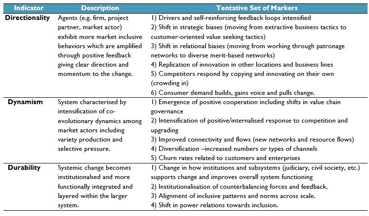 'Change markers' table to identify the existence of systemic change