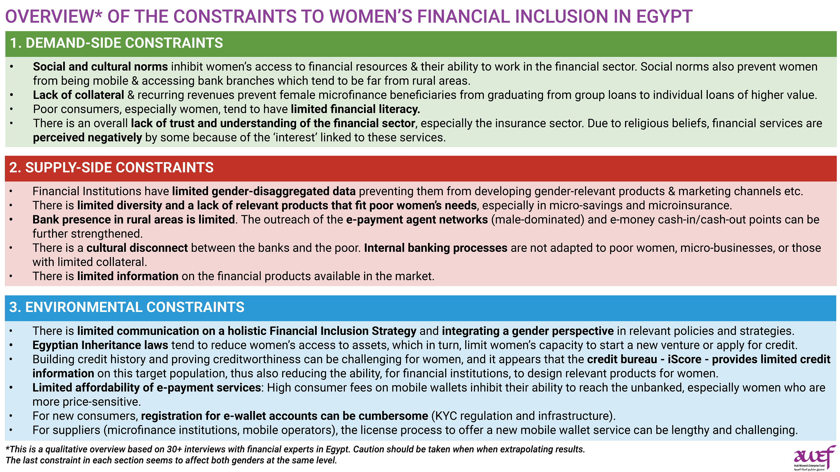 Overview of the constraints to women's financial inclusion in Egypt