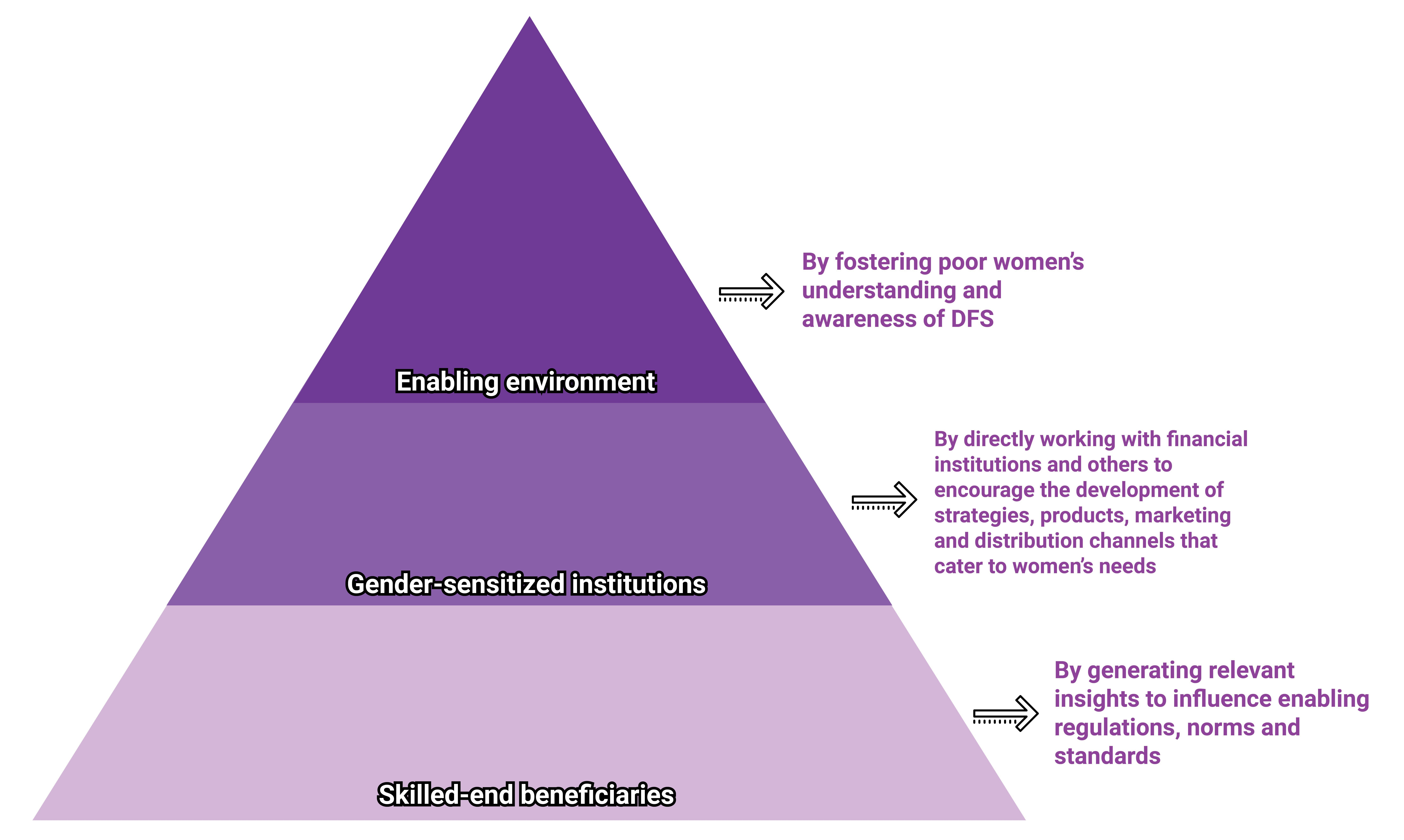 Financial inclusion pyramid